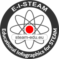 Educational Info-graphics for STEAM